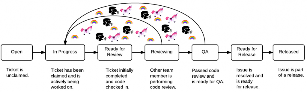 code review process with unicorns and rainbows